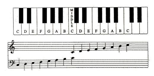 klavier-tonleiter