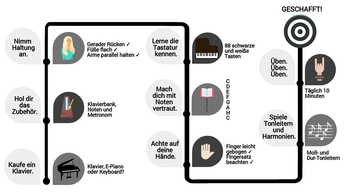 Grafik innerhalb 8 Schritten Klavier lernen
