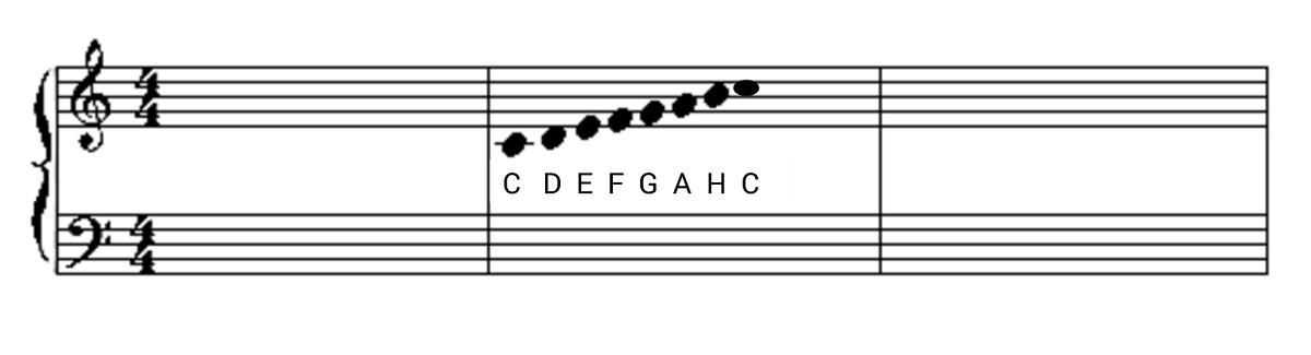 C-Dur Tonleiter in der Notation