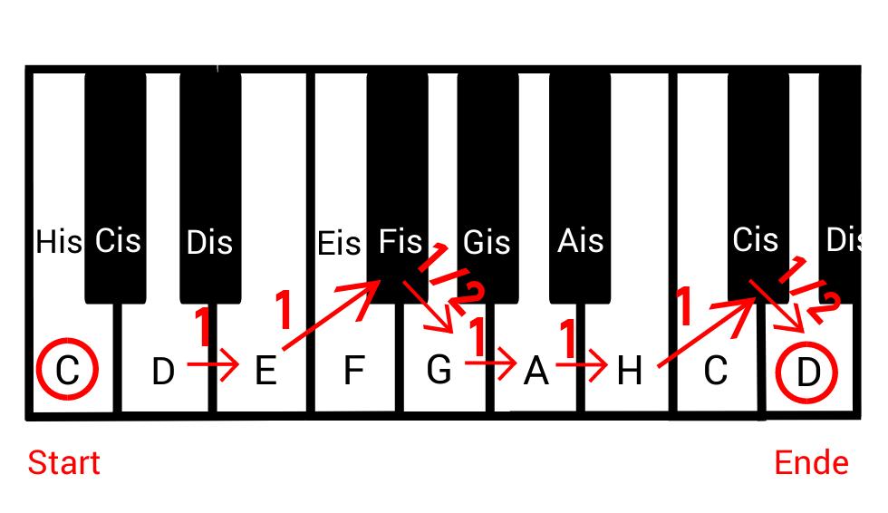 D-Dur Tonleiter auf der Klaviatur