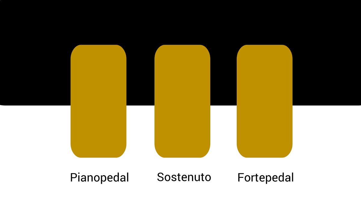Grafik Klavierpedale