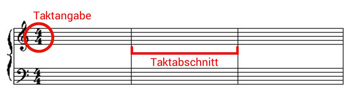 Taktangabe und Taktabschnitt in der Notation
