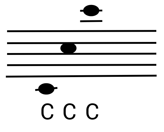 Ton C in 3 Oktaven in der Notation